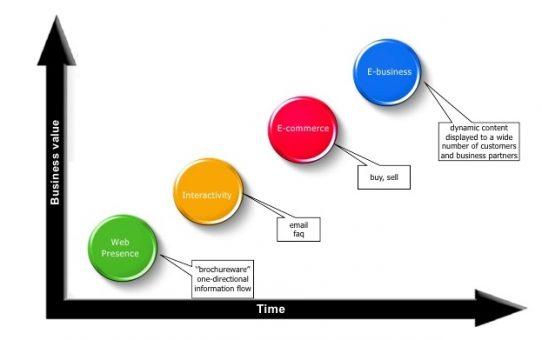 e-business-integration-enabling-the-real-time-enterprise-17-728
