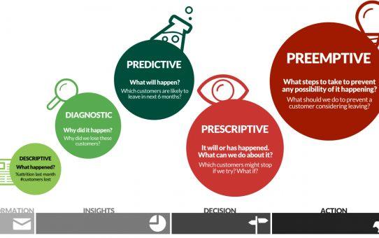 predictive inteligence