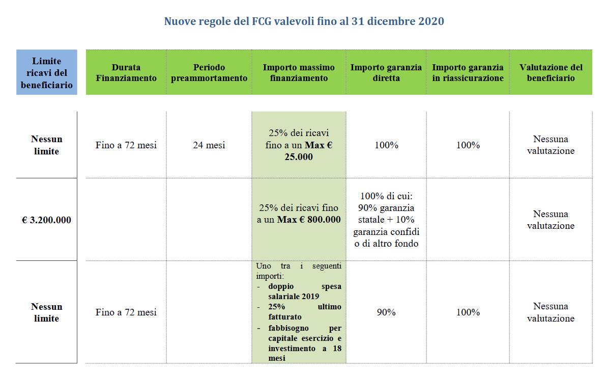 tabella-fondo-di-garanzia-senza-valutazione-del-beneficiario